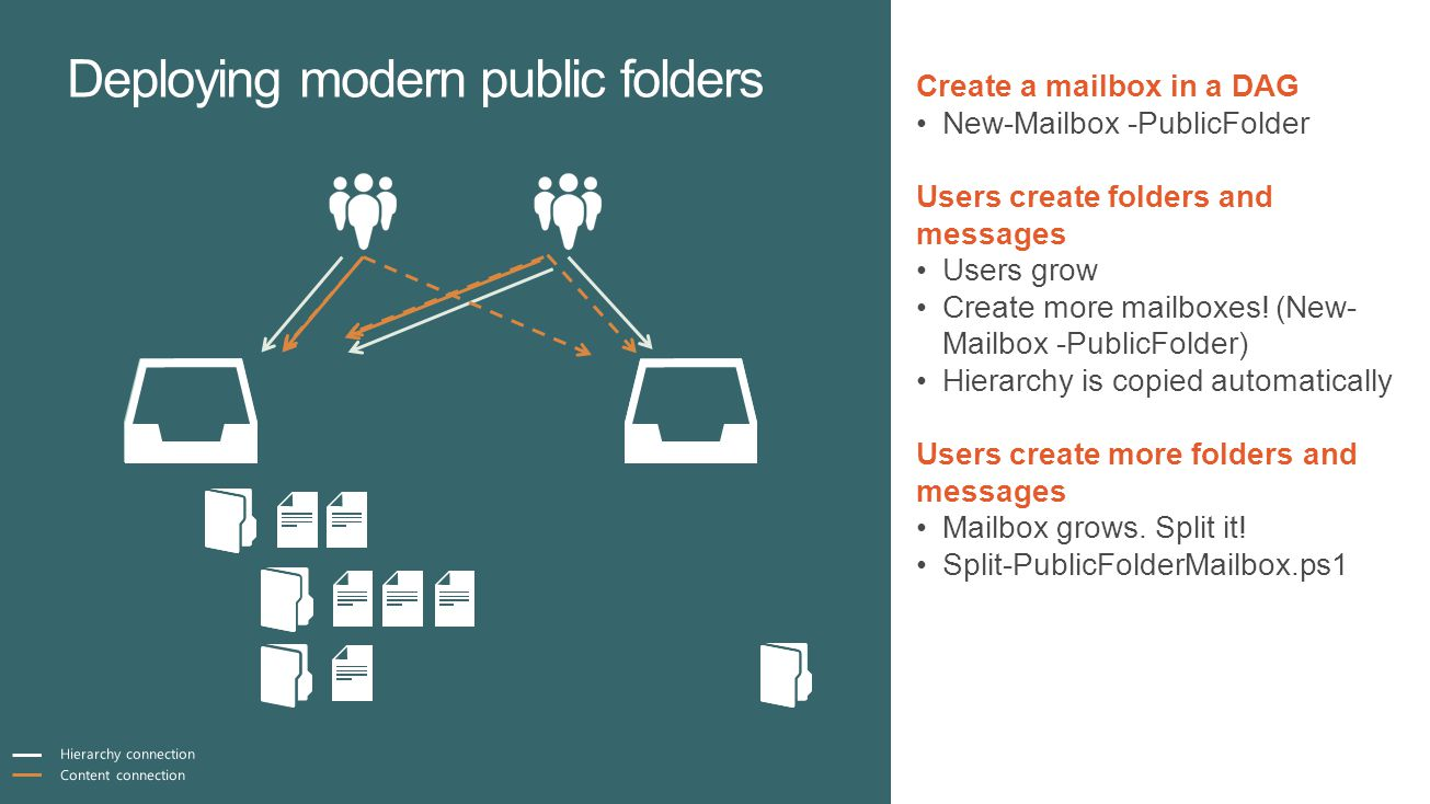 Deploying modern public folders Create a mailbox in a DAG New-Mailbox -PublicFolder Users create folders and messages Users grow Create more mailboxes.