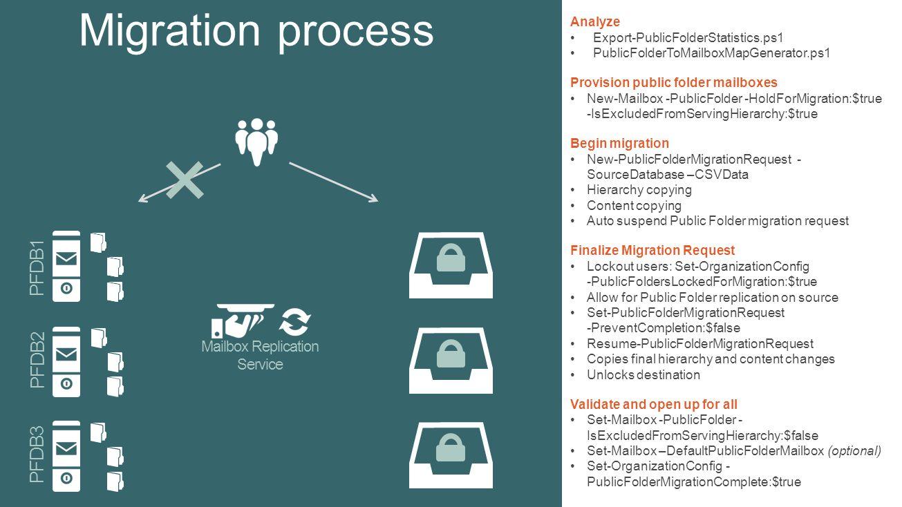 Mailbox Replication Service PFDB1 PFDB2 PFDB3 Analyze Export-PublicFolderStatistics.ps1 PublicFolderToMailboxMapGenerator.ps1 Provision public folder mailboxes New-Mailbox -PublicFolder -HoldForMigration:$true -IsExcludedFromServingHierarchy:$true Begin migration New-PublicFolderMigrationRequest - SourceDatabase –CSVData Hierarchy copying Content copying Auto suspend Public Folder migration request Finalize Migration Request Lockout users: Set-OrganizationConfig -PublicFoldersLockedForMigration:$true Allow for Public Folder replication on source Set-PublicFolderMigrationRequest -PreventCompletion:$false Resume-PublicFolderMigrationRequest Copies final hierarchy and content changes Unlocks destination Validate and open up for all Set-Mailbox -PublicFolder - IsExcludedFromServingHierarchy:$false Set-Mailbox –DefaultPublicFolderMailbox (optional) Set-OrganizationConfig - PublicFolderMigrationComplete:$true