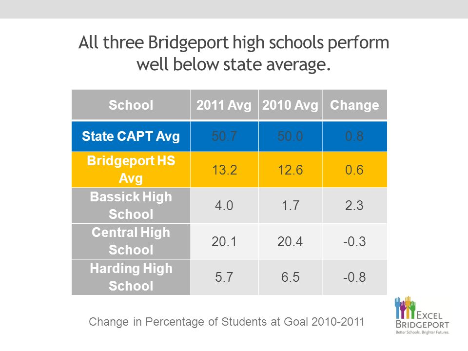 All three Bridgeport high schools perform well below state average.