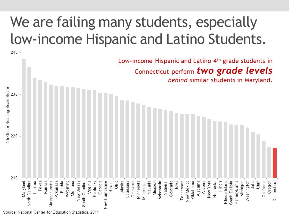 We are failing many students, especially low-income Hispanic and Latino Students.