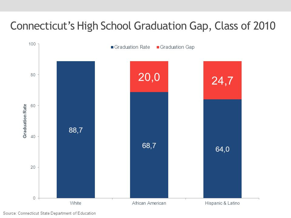 Connecticut's High School Graduation Gap, Class of 2010 Source: Connecticut State Department of Education