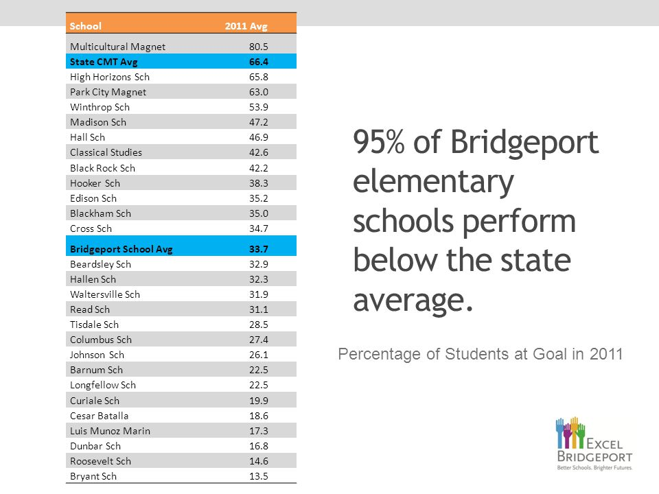 95% of Bridgeport elementary schools perform below the state average.