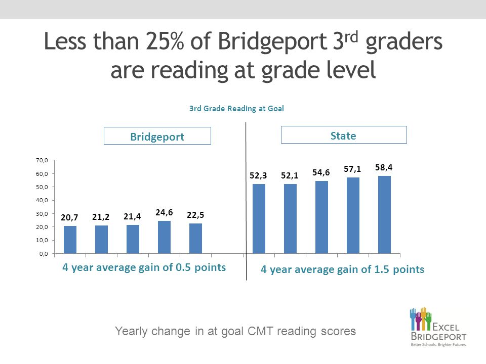 Less than 25% of Bridgeport 3 rd graders are reading at grade level Yearly change in at goal CMT reading scores