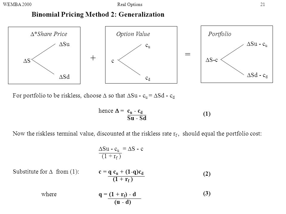 Binomial Pricing Method 2: Generalization WEMBA 2000Real Options21 SS  Su  Sd c cucu cdcd  *Share PriceOption Value Portfolio  S-c  Su - c u  Sd - c d For portfolio to be riskless, choose  so that  Su - c u =  Sd - c d hence  = c u - c d Su - Sd Now the riskless terminal value, discounted at the riskless rate r f, should equal the portfolio cost:  Su - c u =  S - c (1 + r f ) Substitute for  from (1):c = q c u + (1-q)c d (1 + r f ) where q = (1 + r f ) - d (u - d) (1) (2) (3) + =