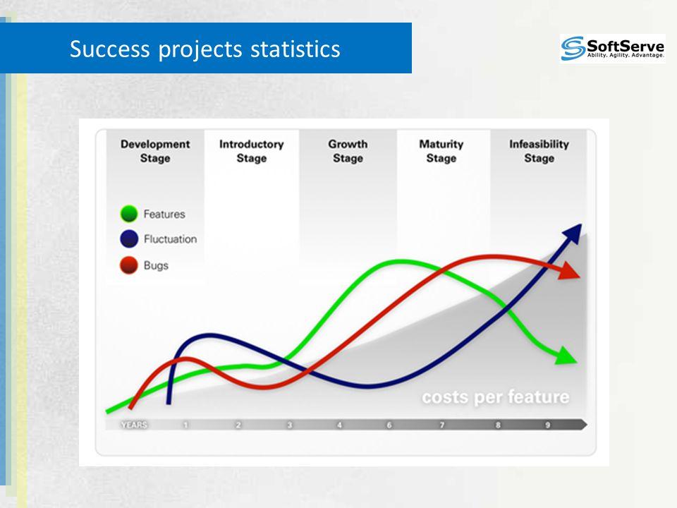 Success projects statistics