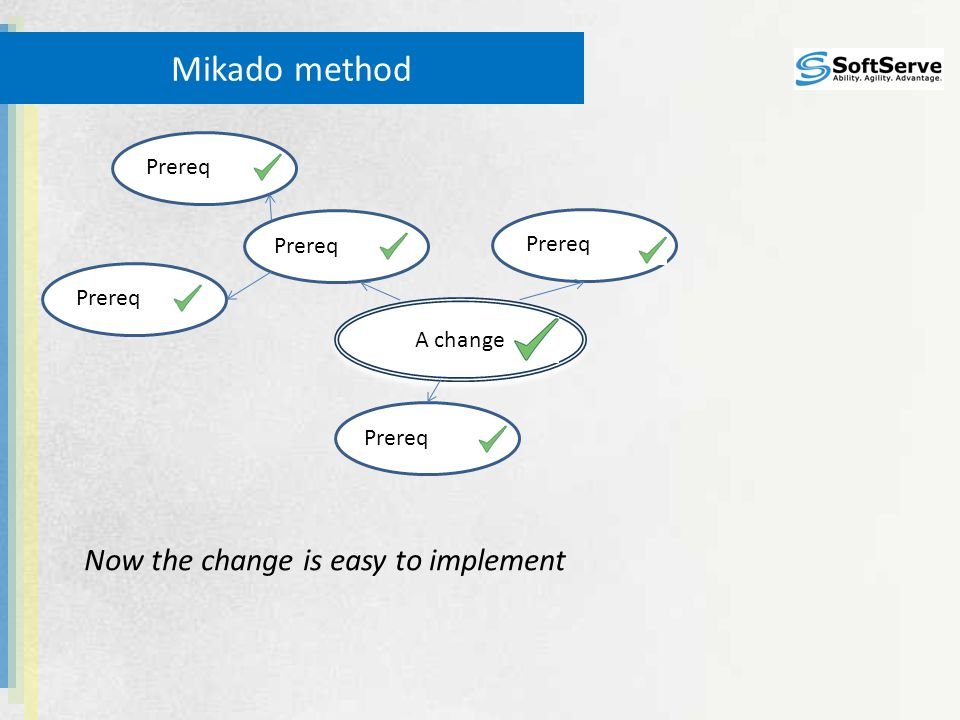 Prereq Mikado method A change Now the change is easy to implement