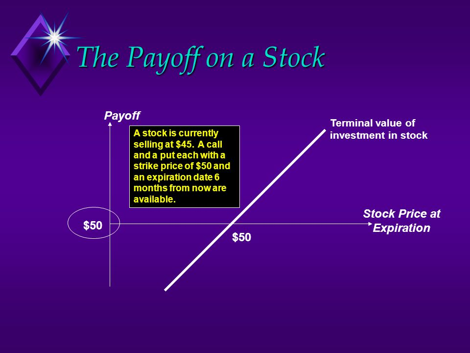 $50 The Payoff on a Stock Payoff Stock Price at Expiration A stock is currently selling at $45. A call and a put each with a strike price of $50 and a