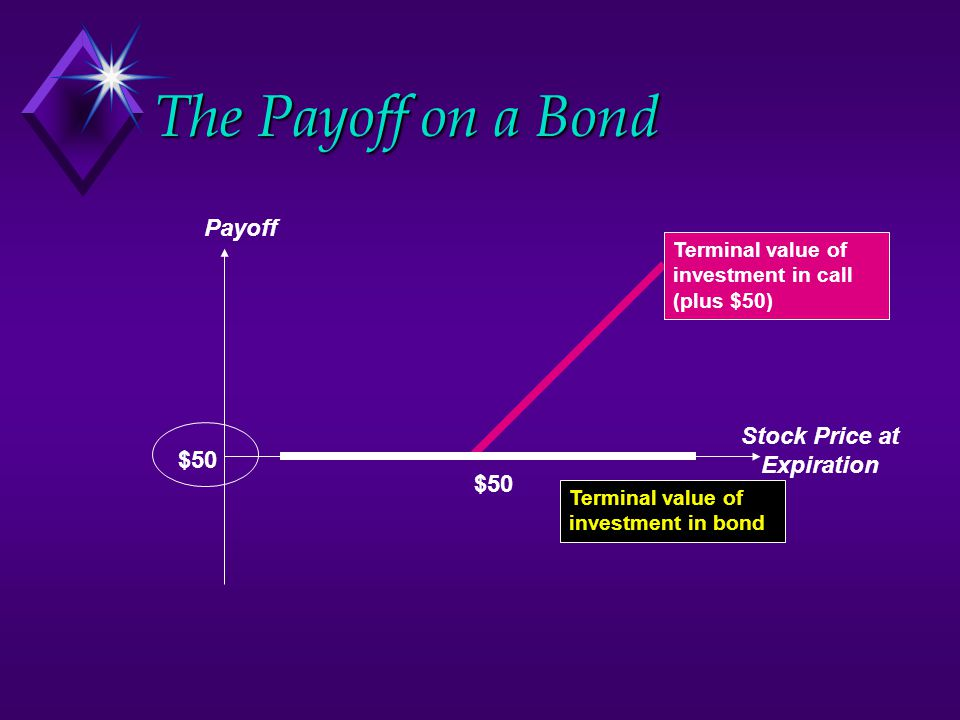 The Payoff on a Bond Payoff $50 Stock Price at Expiration $50 Terminal value of investment in bond Terminal value of investment in call (plus $50)