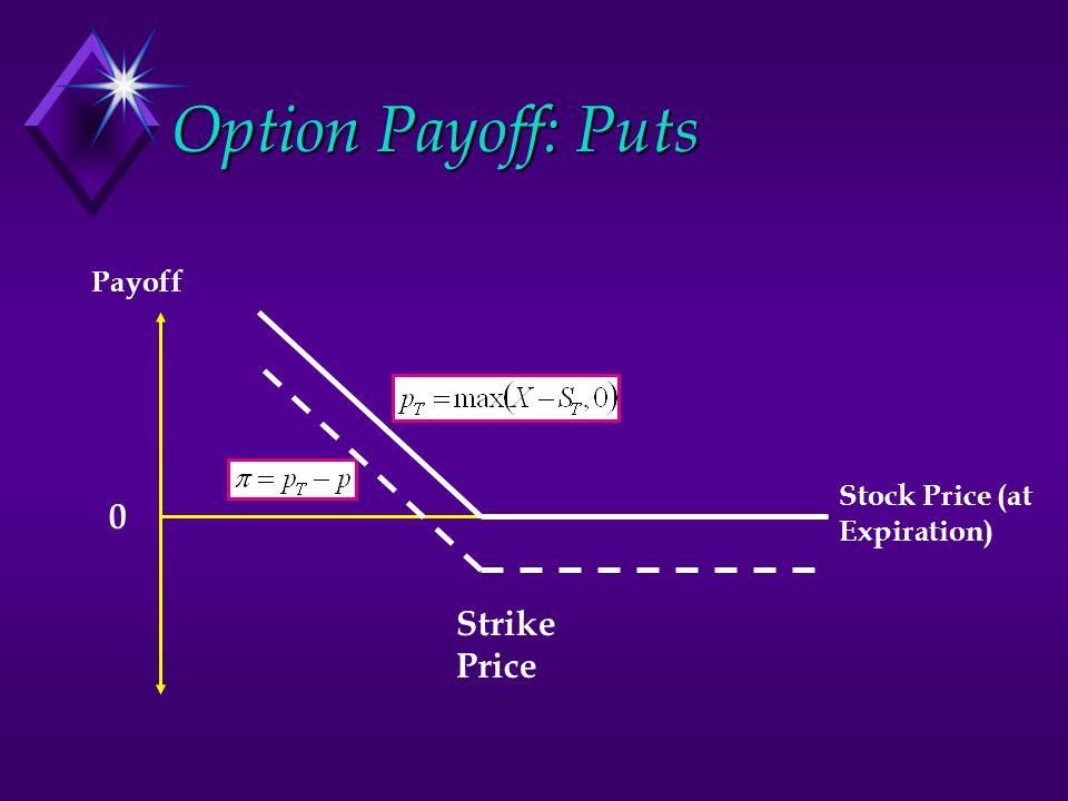 Option Payoff: Puts 0 Payoff Stock Price (at Expiration) Strike Price