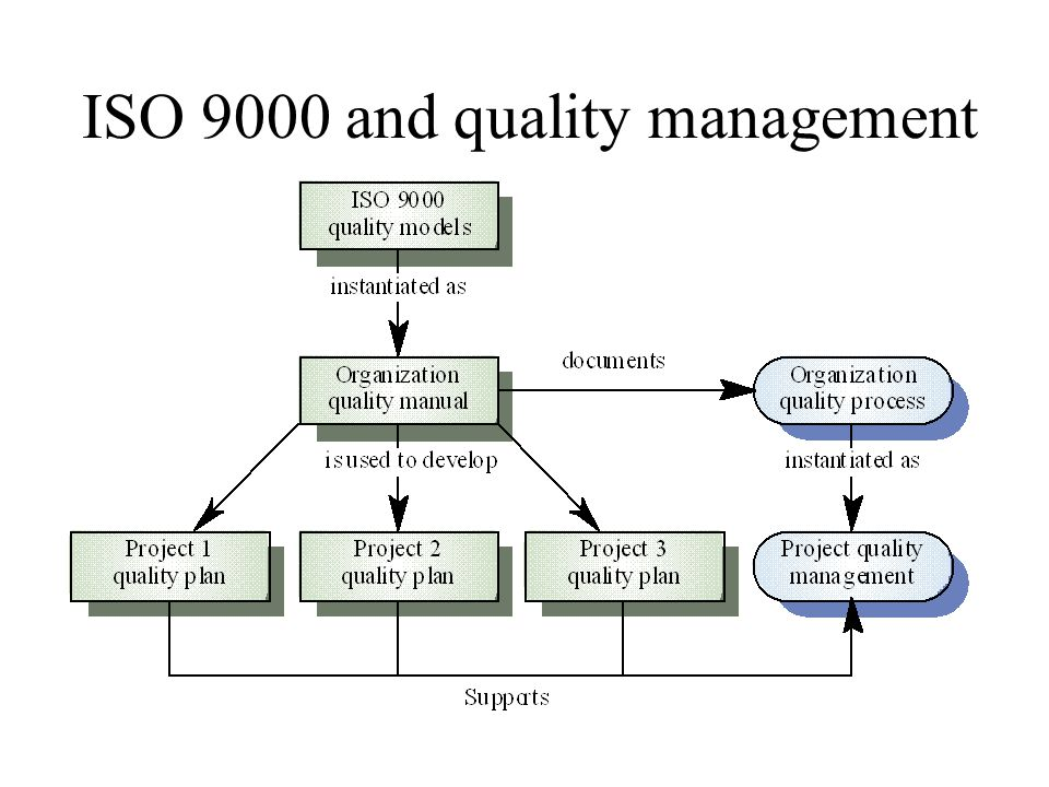 Quality Standards Key to effective quality management Product standards define the characteristics exhibited by all components (e.g.