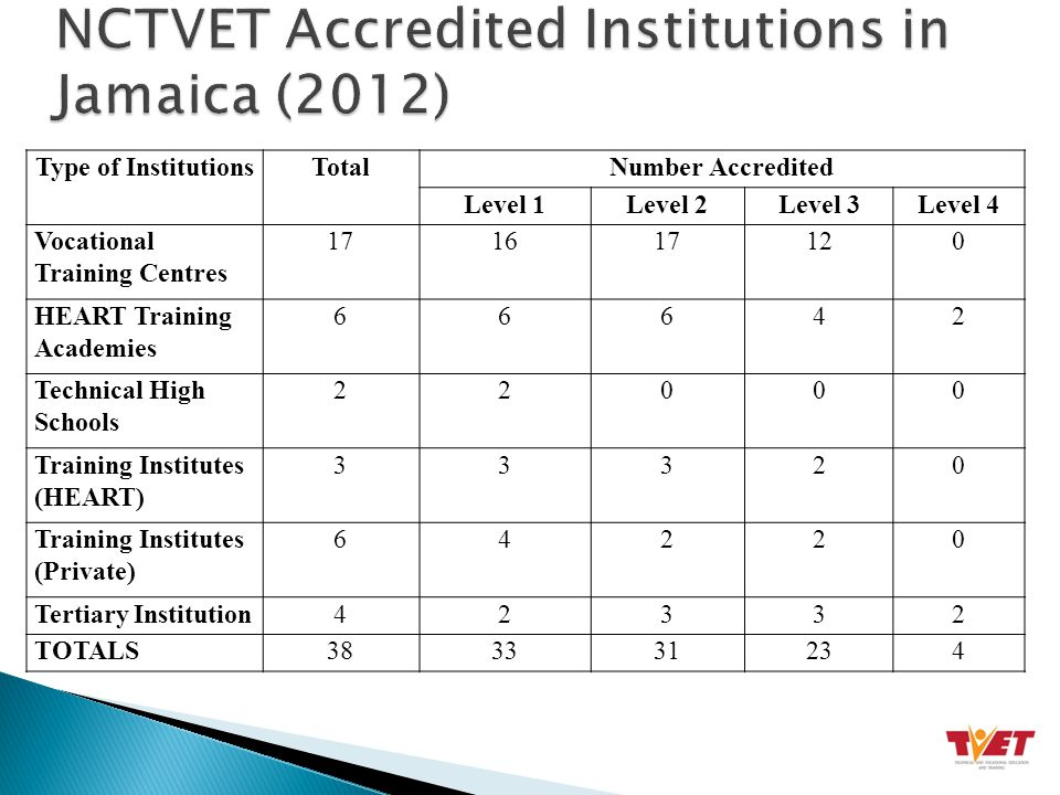 Type of InstitutionsTotalNumber Accredited Level 1Level 2Level 3Level 4 Vocational Training Centres 171617120 HEART Training Academies 66642 Technical High Schools 22000 Training Institutes (HEART) 33320 Training Institutes (Private) 64220 Tertiary Institution42332 TOTALS383331234
