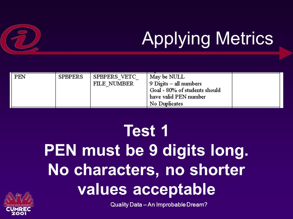 Quality Data – An Improbable Dream. Applying Metrics Test 1 PEN must be 9 digits long.