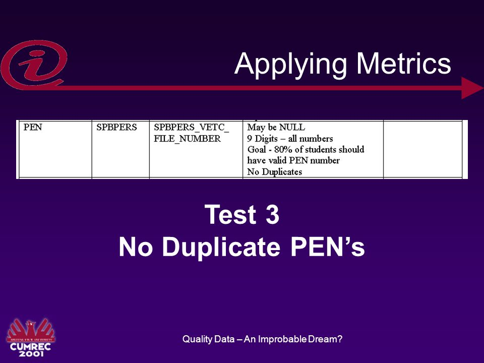 Quality Data – An Improbable Dream Applying Metrics Test 3 No Duplicate PEN's