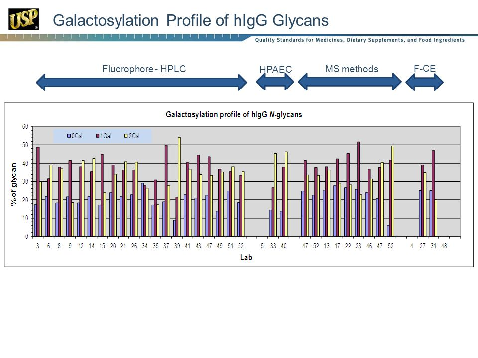 Galactosylation Profile of hIgG Glycans Fluorophore - HPLC HPAEC MS methods F-CE