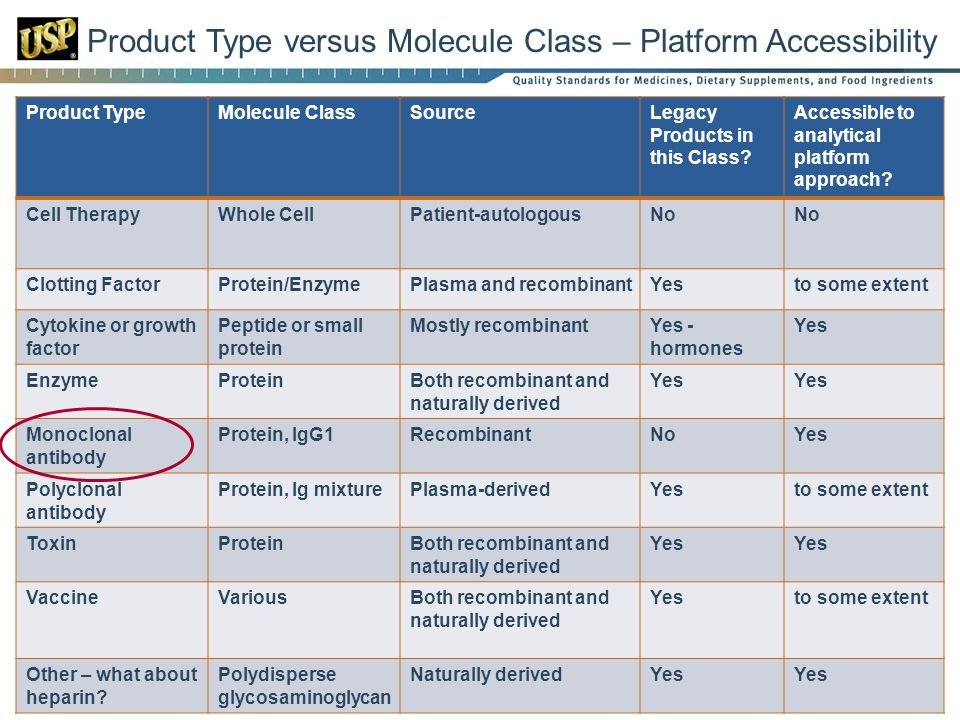 Product Type versus Molecule Class – Platform Accessibility Product TypeMolecule ClassSourceLegacy Products in this Class.