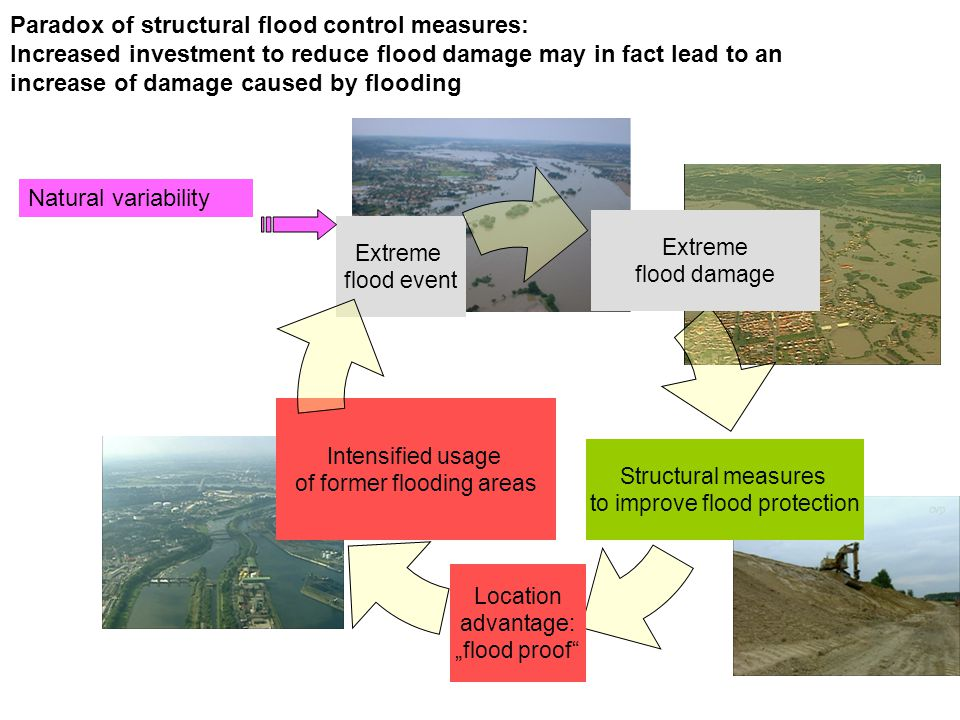 "Extreme flood damage Structural measures to improve flood protection Location advantage: ""flood proof Intensified usage of former flooding areas Extreme flood event Natural variability Paradox of structural flood control measures: Increased investment to reduce flood damage may in fact lead to an increase of damage caused by flooding"