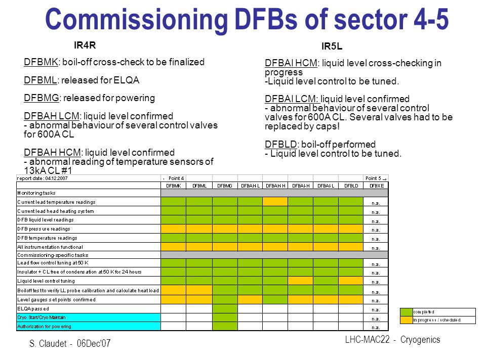 Commissioning DFBs of sector 4-5 DFBMK: boil-off cross-check to be finalized DFBML: released for ELQA DFBMG: released for powering DFBAH LCM: liquid level confirmed - abnormal behaviour of several control valves for 600A CL DFBAH HCM: liquid level confirmed - abnormal reading of temperature sensors of 13kA CL #1 DFBAI HCM: liquid level cross-checking in progress -Liquid level control to be tuned.
