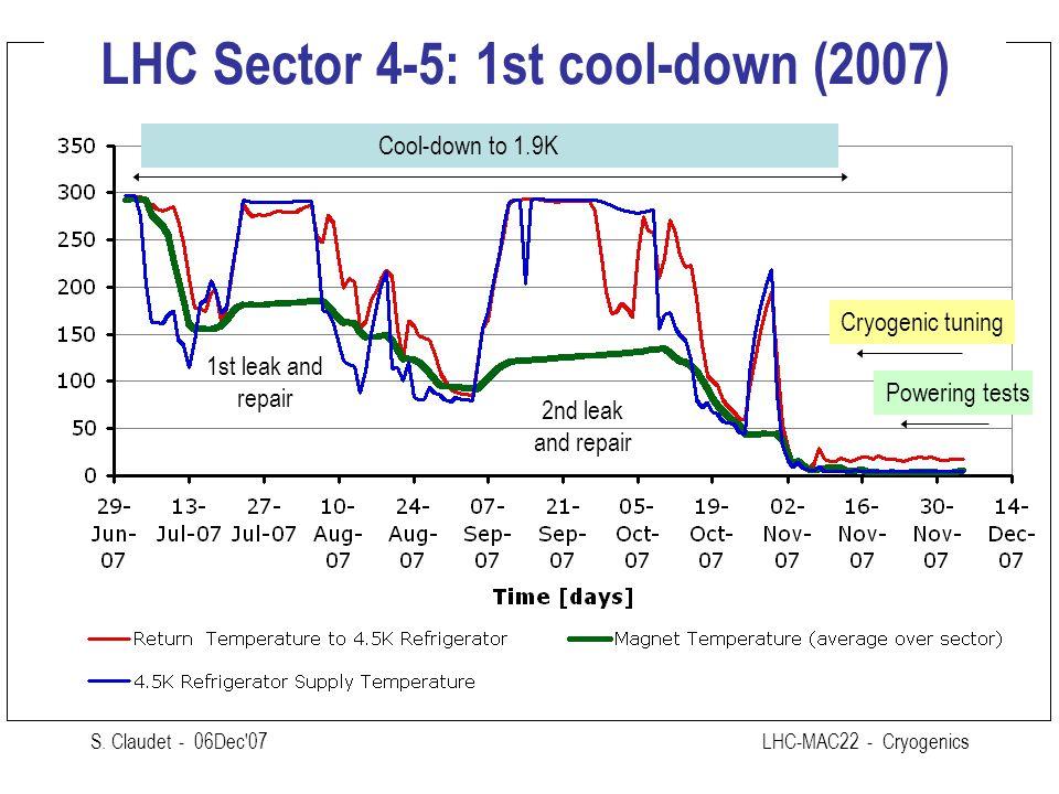S. Claudet - 06Dec'07LHC-MAC22 - Cryogenics LHC Sector 4-5: 1st cool-down (2007) 1st leak and repair 2nd leak and repair Cool-down to 1.9K Powering te