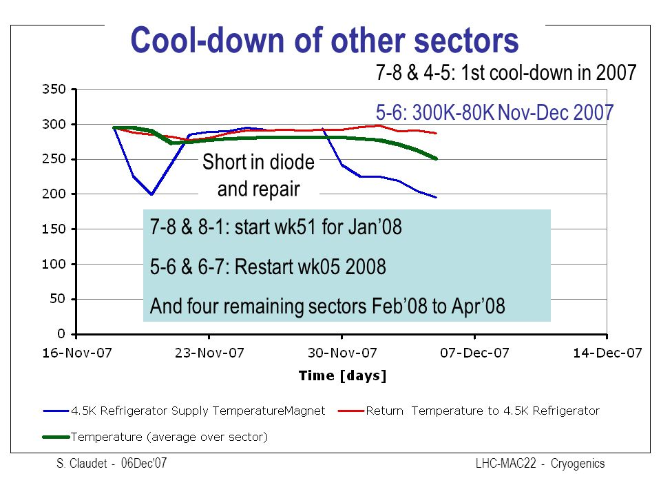 S. Claudet - 06Dec'07LHC-MAC22 - Cryogenics Cool-down of other sectors 7-8 & 8-1: start wk51 for Jan'08 5-6 & 6-7: Restart wk05 2008 And four remainin