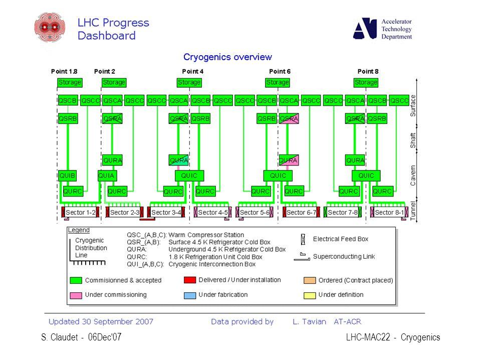 S. Claudet - 06Dec'07LHC-MAC22 - Cryogenics