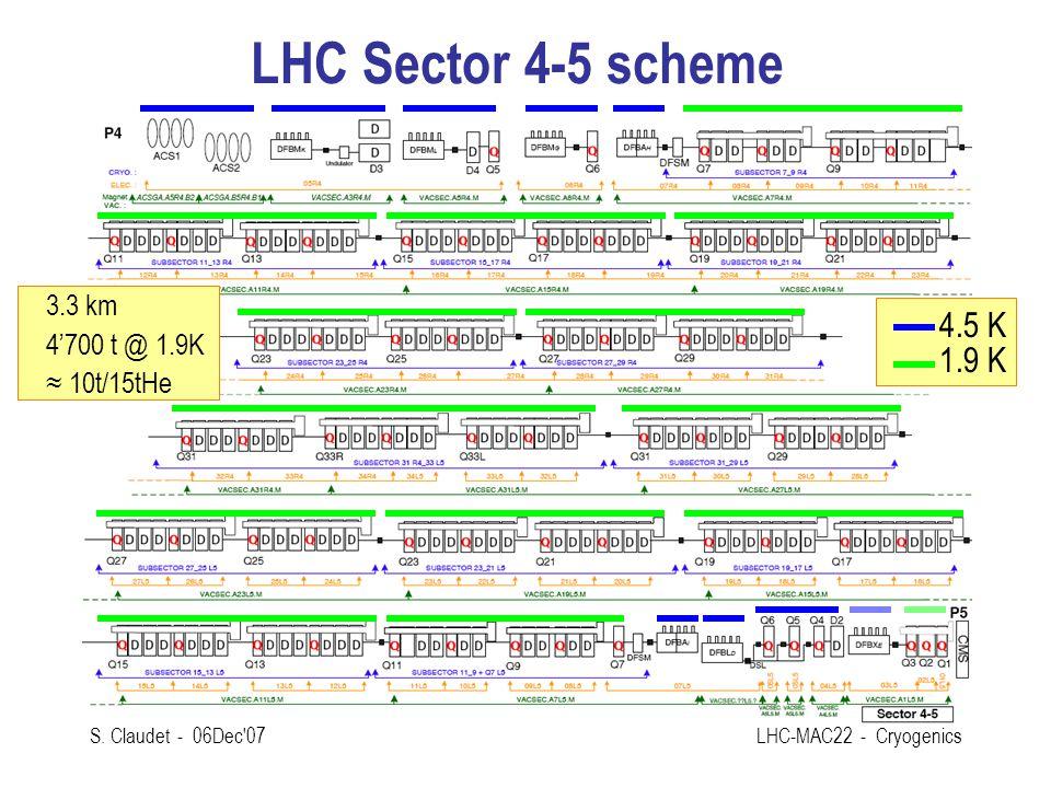 S. Claudet - 06Dec'07LHC-MAC22 - Cryogenics LHC Sector 4-5 scheme 4.5 K 1.9 K 3.3 km 4'700 t @ 1.9K ≈ 10t/15tHe