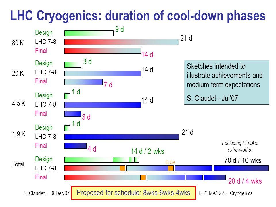 S. Claudet - 06Dec'07LHC-MAC22 - Cryogenics LHC Cryogenics: duration of cool-down phases Design LHC 7-8 Final 9 d 21 d 3 d 14 d 1 d 14 d 1 d 21 d 80 K