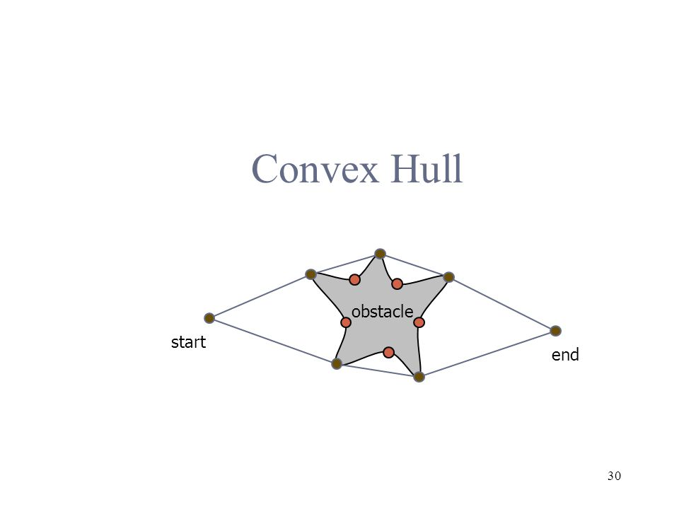 30 Convex Hull obstacle start end