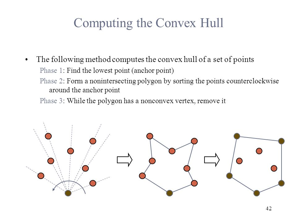 42 Computing the Convex Hull The following method computes the convex hull of a set of points Phase 1: Find the lowest point (anchor point) Phase 2: Form a nonintersecting polygon by sorting the points counterclockwise around the anchor point Phase 3: While the polygon has a nonconvex vertex, remove it