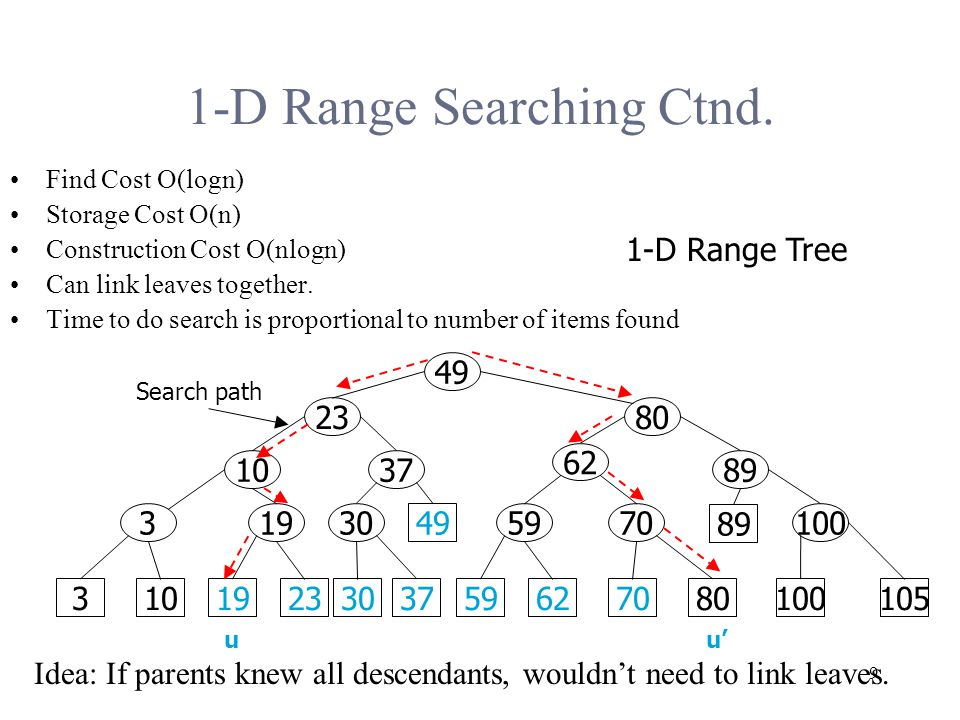 9 1-D Range Searching Ctnd.