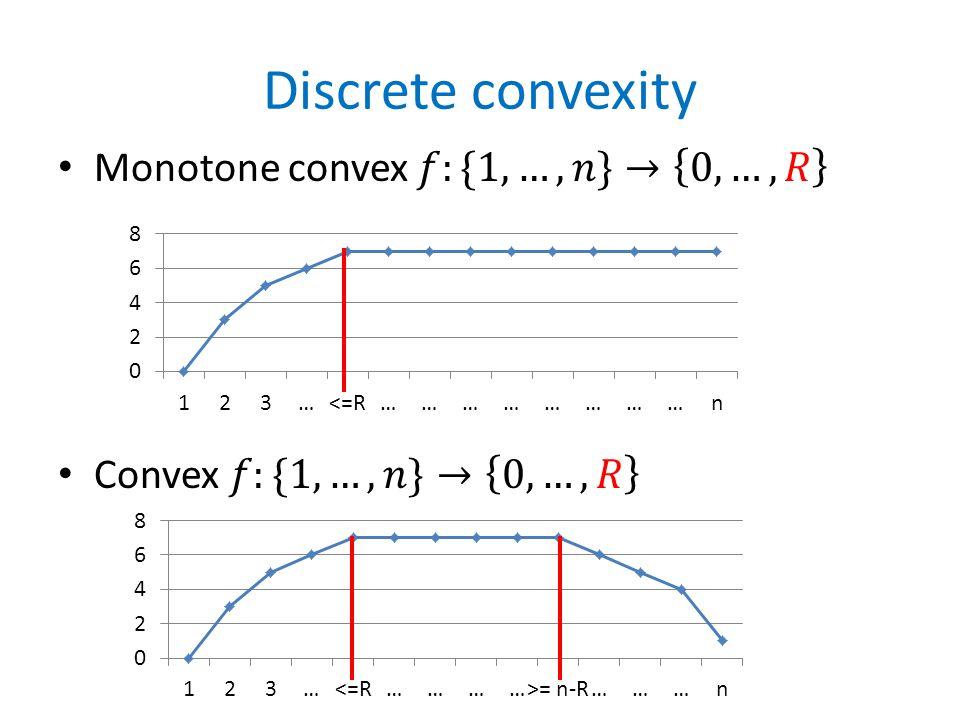 Discrete convexity