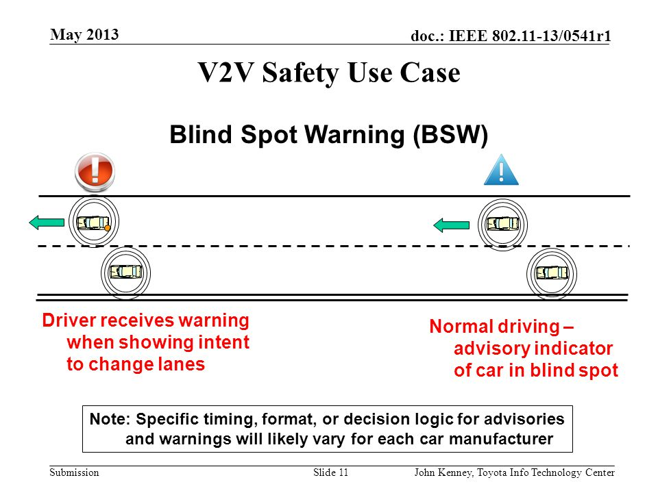 Submission doc.: IEEE 802.11-13/0541r1 V2V Safety Use Case High deceleration by car approaching jam. Trailing car Informed via DSRC within 100 msec. S