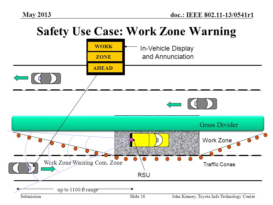 Submission doc.: IEEE 802.11-13/0541r1 Safety Use Cases: SPaT and MAP Slide 15John Kenney, Toyota Info Technology Center May 2013 Messages sent from R