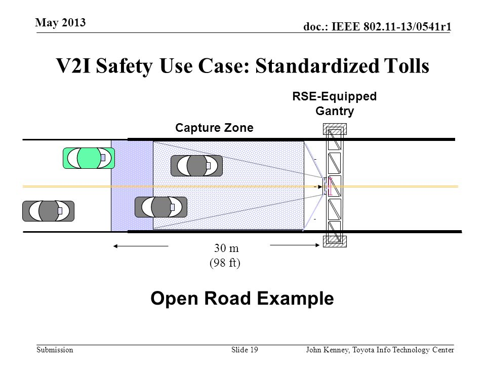 Submission doc.: IEEE 802.11-13/0541r1 V2I Safety Use Case: (PREEMPT) (also used for Transit/Freight Priority) Slide 18 Emergency Vehicle ~~ RSE up to