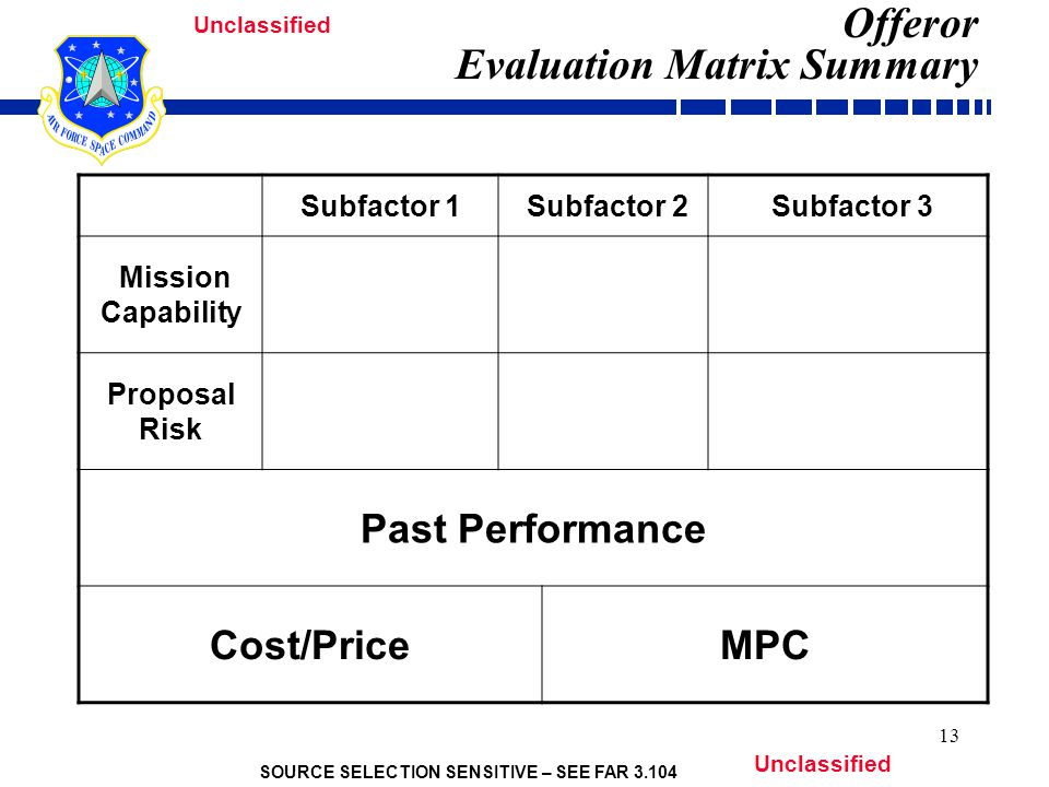 SOURCE SELECTION SENSITIVE – SEE FAR 3.104 Unclassified 13 Offeror Evaluation Matrix Summary Subfactor 1 Subfactor 2 Subfactor 3 Mission Capability Proposal Risk Past Performance Cost/PriceMPC