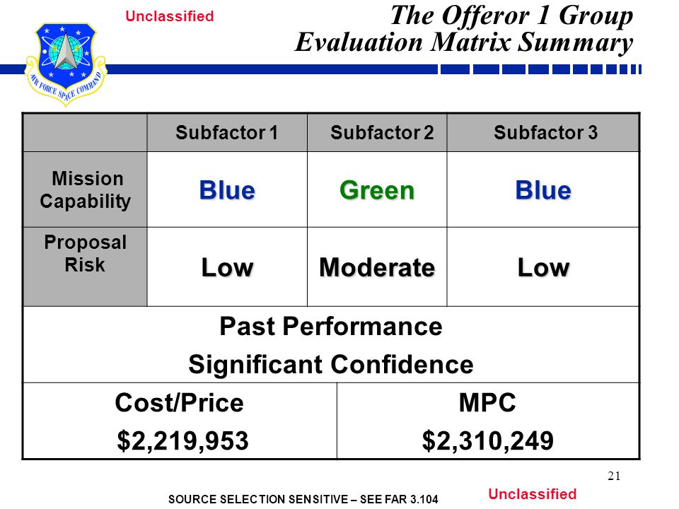 SOURCE SELECTION SENSITIVE – SEE FAR 3.104 Unclassified 21 The Offeror 1 Group Evaluation Matrix Summary Subfactor 1 Subfactor 2 Subfactor 3 Mission CapabilityBlueGreenBlue Proposal RiskLowModerateLow Past Performance Significant Confidence Cost/Price $2,219,953 MPC $2,310,249