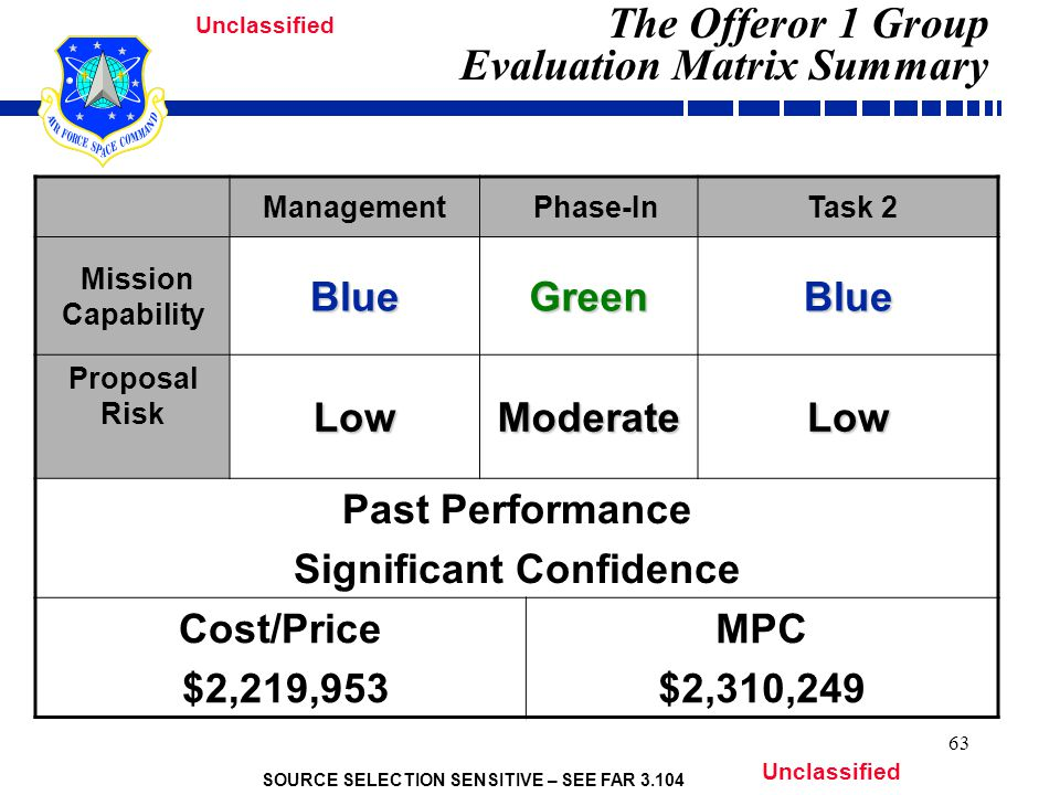 SOURCE SELECTION SENSITIVE – SEE FAR 3.104 Unclassified 63 The Offeror 1 Group Evaluation Matrix Summary Management Phase-In Task 2 Mission CapabilityBlueGreenBlue Proposal RiskLowModerateLow Past Performance Significant Confidence Cost/Price $2,219,953 MPC $2,310,249