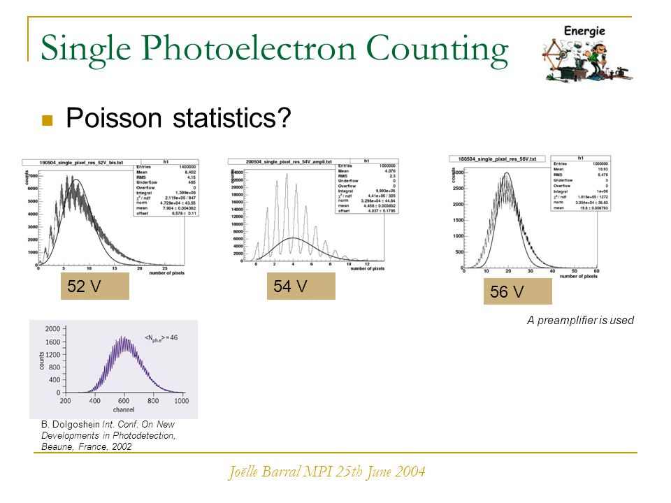 Joëlle Barral MPI 25th June 2004 Single Photoelectron Counting Poisson statistics? 54 V A preamplifier is used 52 V 56 V B. Dolgoshein Int. Conf. On N