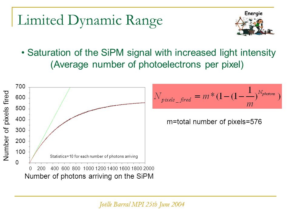 Joëlle Barral MPI 25th June 2004 Limited Dynamic Range Saturation of the SiPM signal with increased light intensity (Average number of photoelectrons