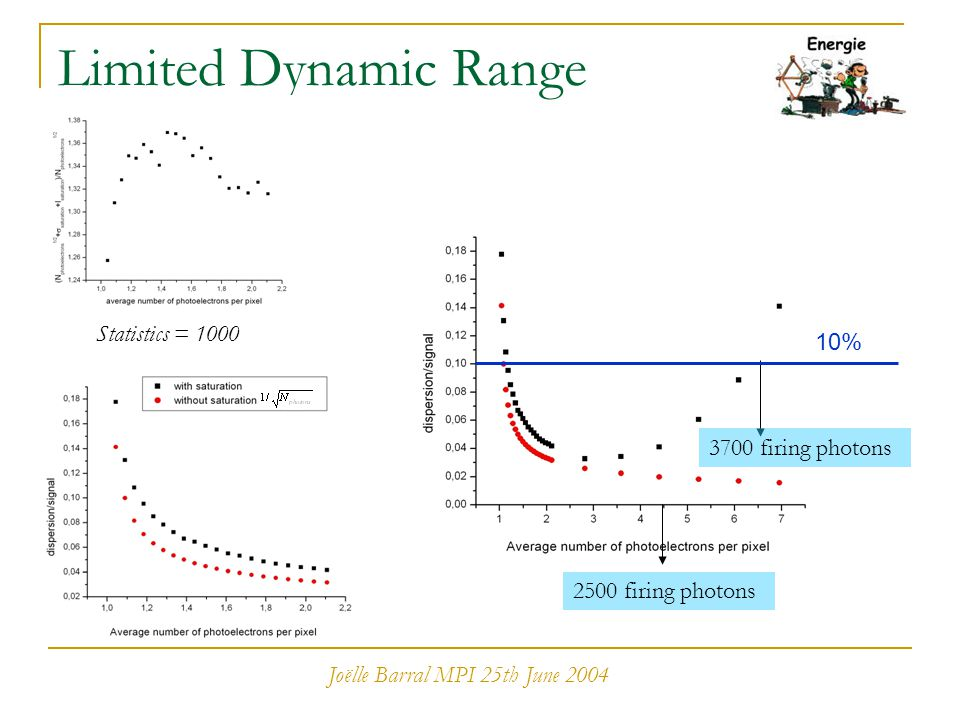 Joëlle Barral MPI 25th June 2004 Limited Dynamic Range Statistics = 1000 2500 firing photons 10% 3700 firing photons