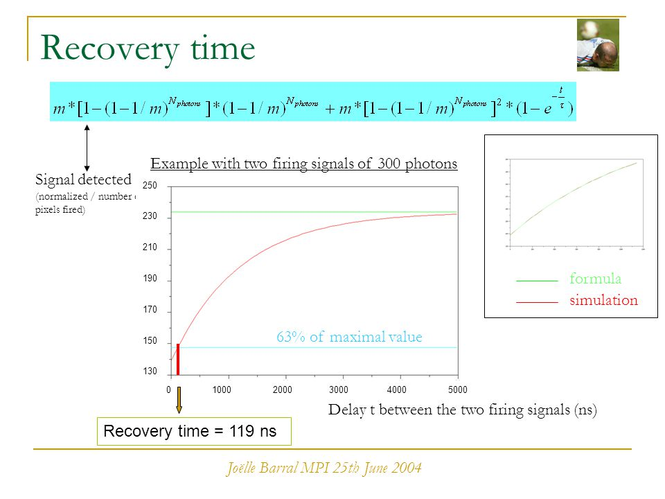 Joëlle Barral MPI 25th June 2004 Recovery time Signal detected (normalized / number of pixels fired) Delay t between the two firing signals (ns) 63% o
