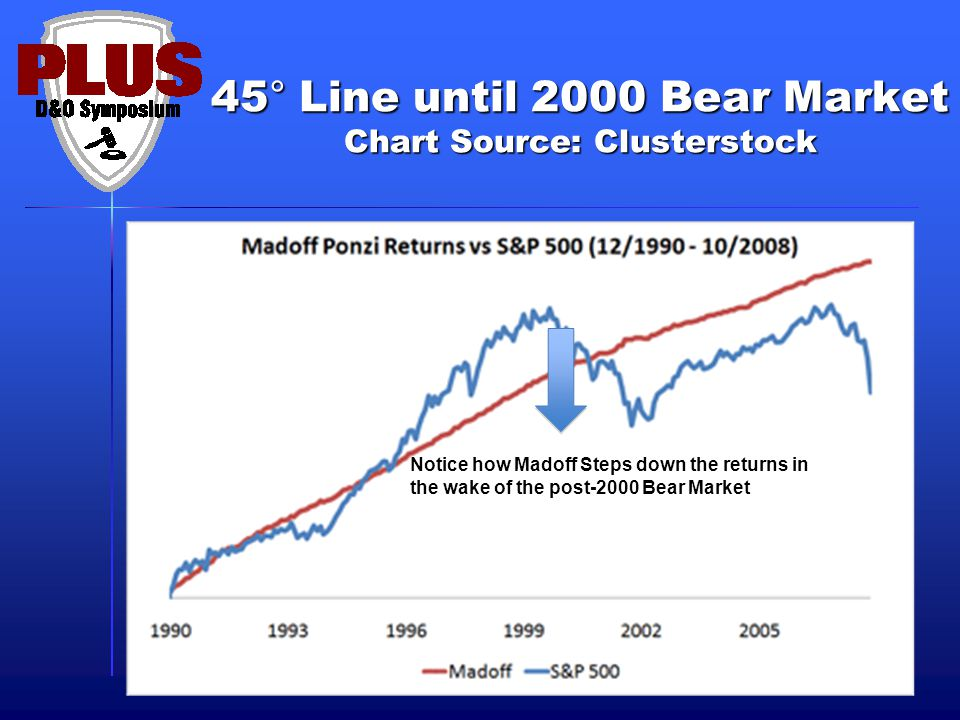 45° Line until 2000 Bear Market Chart Source: Clusterstock Notice how Madoff Steps down the returns in the wake of the post-2000 Bear Market