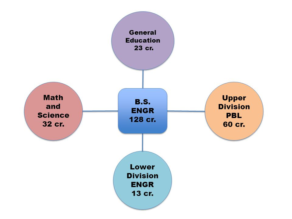 Required for entry to upper division – Calculus 1 (4 cr.) – Calculus 2 (4 cr.) – Calculus 3 (4 cr.) – Differential Eq.