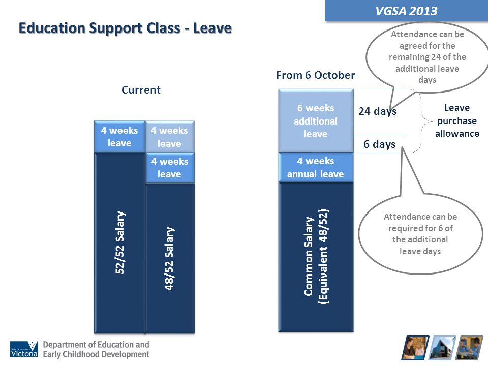 VGSA 2013 Education Support Class - Leave Current From 6 October 4 weeks leave Common Salary (Equivalent 48/52) Common Salary (Equivalent 48/52) 6 wee