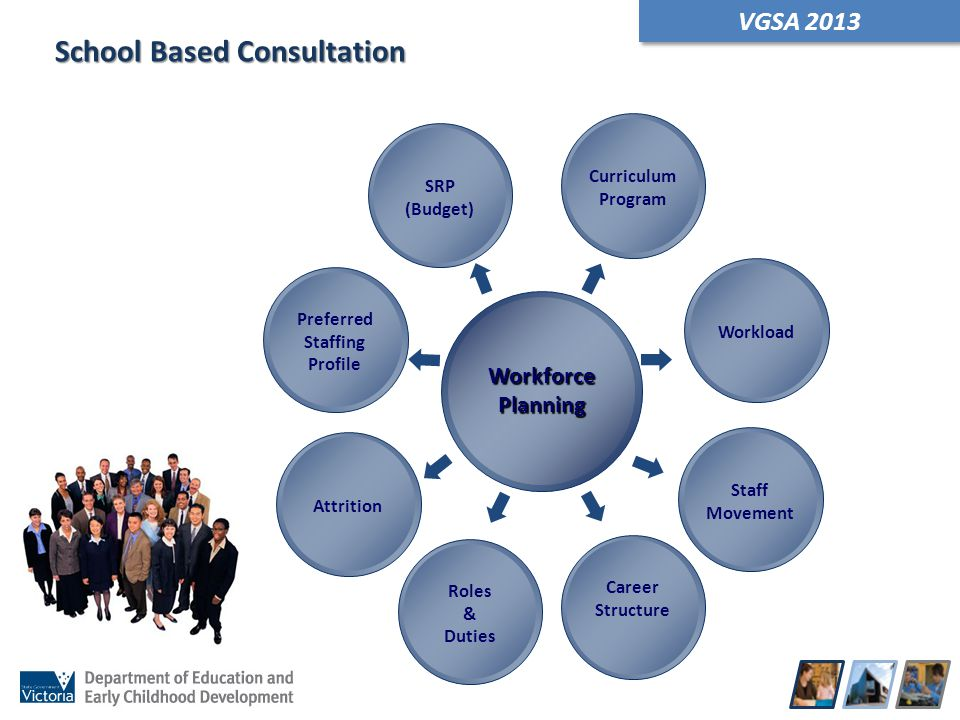 VGSA 2013 School Based Consultation WorkforcePlanning Preferred Staffing Profile SRP (Budget) AttritionWorkload Career Structure Staff Movement Roles