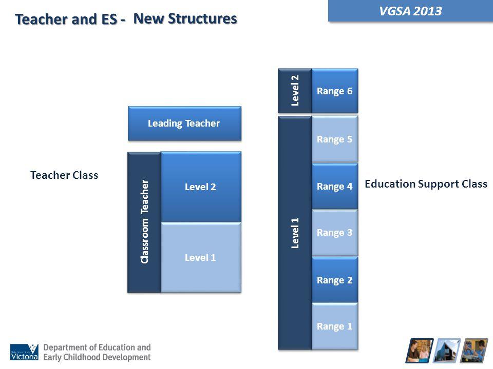 VGSA 2013 Range 3 Range 2 Range 1 Range 5 Range 4 Level 2 Level 1 Classroom Teacher Leading Teacher Range 6 Level 2 Teacher Class Education Support Cl