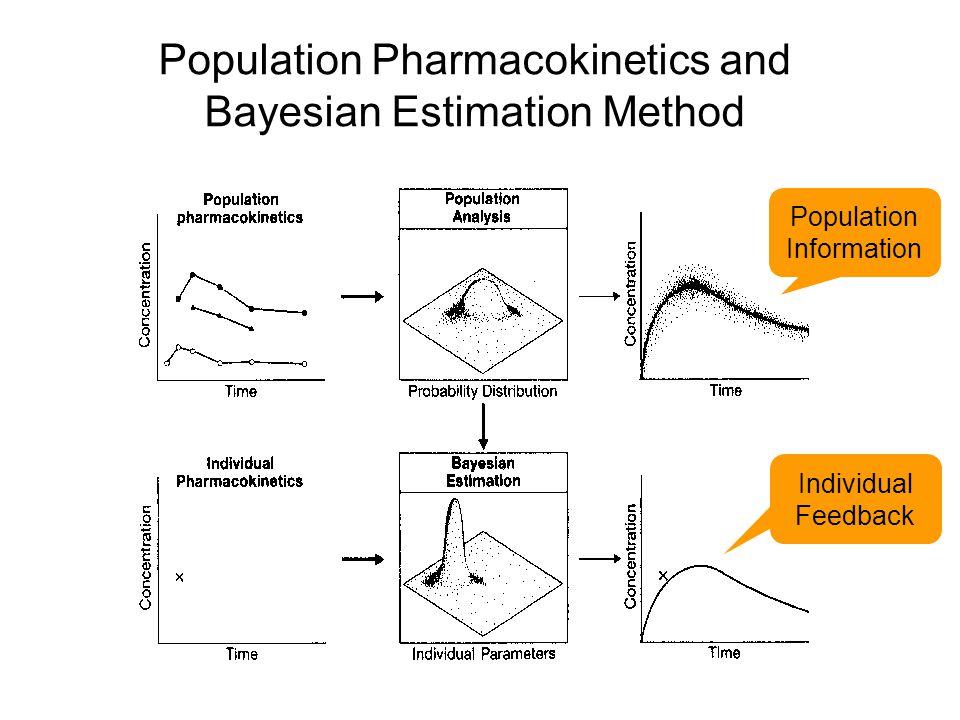 Population Pharmacokinetics and Bayesian Estimation Method Population Information Individual Feedback