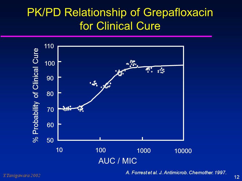 Y.Tanigawara 2002 12 A. Forrest et al. J. Antimicrob. Chemother. 1997. % Probability of Clinical Cure 110 50 60 70 80 90 100 10 100 1000 10000 AUC / M