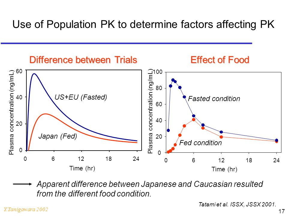 Y.Tanigawara 2002 17 Use of Population PK to determine factors affecting PK Tatami et al. ISSX, JSSX 2001. Apparent difference between Japanese and Ca