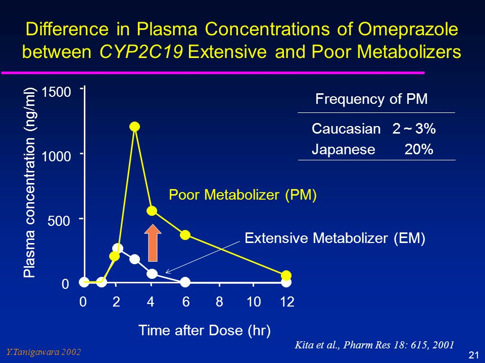 Y.Tanigawara 2002 21 Extensive Metabolizer (EM) Difference in Plasma Concentrations of Omeprazole between CYP2C19 Extensive and Poor Metabolizers Cauc