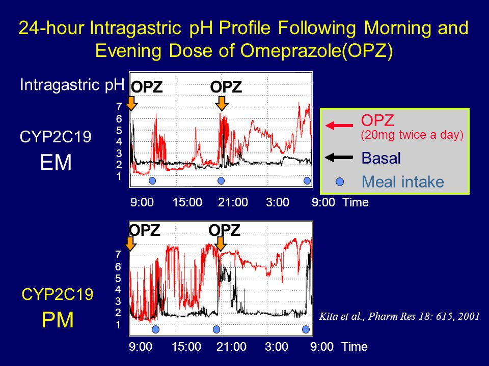 24-hour Intragastric pH Profile Following Morning and Evening Dose of Omeprazole(OPZ) CYP2C19 EM 7 1 2 3 4 5 6 OPZ CYP2C19 PM 7 1 2 3 4 5 6 Time9:0015
